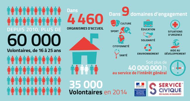 Infographie Service Civique